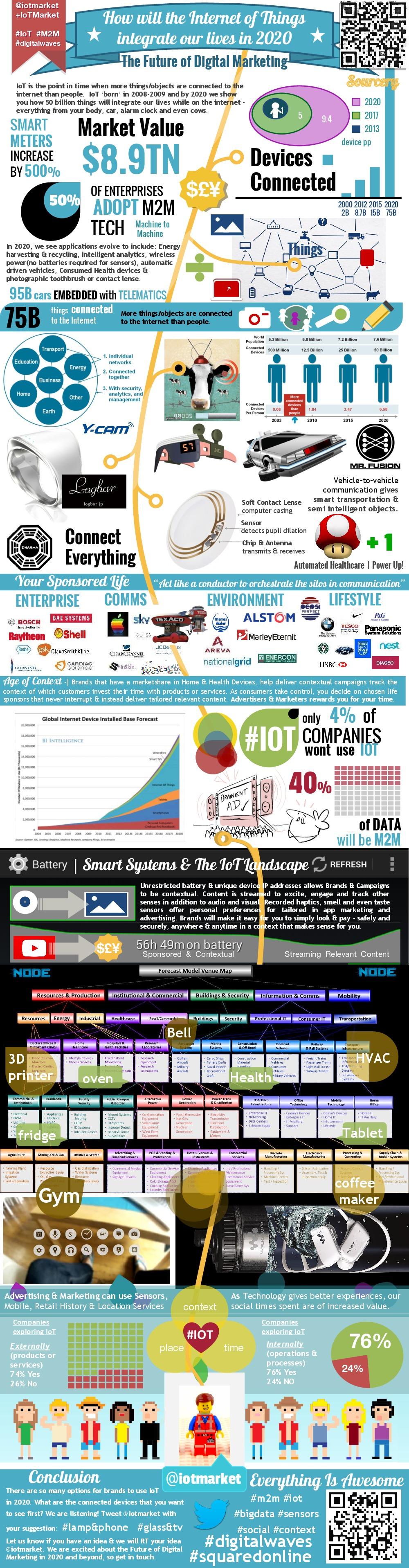 infografia_internet_de_las_cosas_en_2020.jpg (1000×3833)