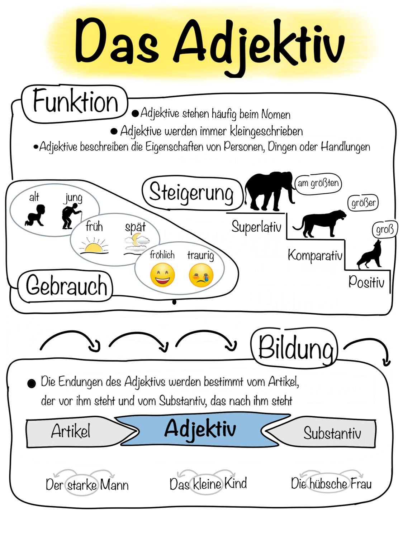 20 Deutsch Adjektive Ideen   adjektive, deutsch, deutsch lernen