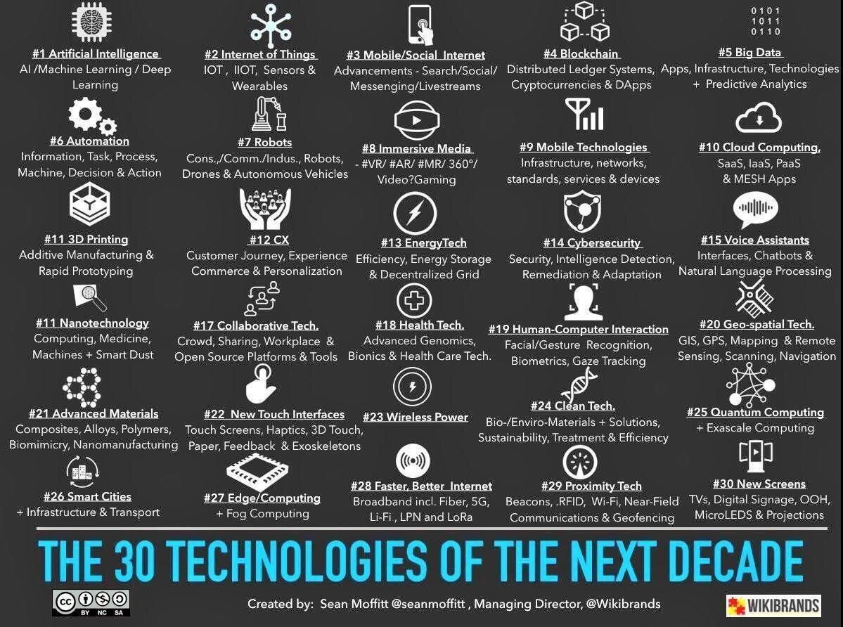 The 30 Technologies Of The Next Decade It Emerging Tech