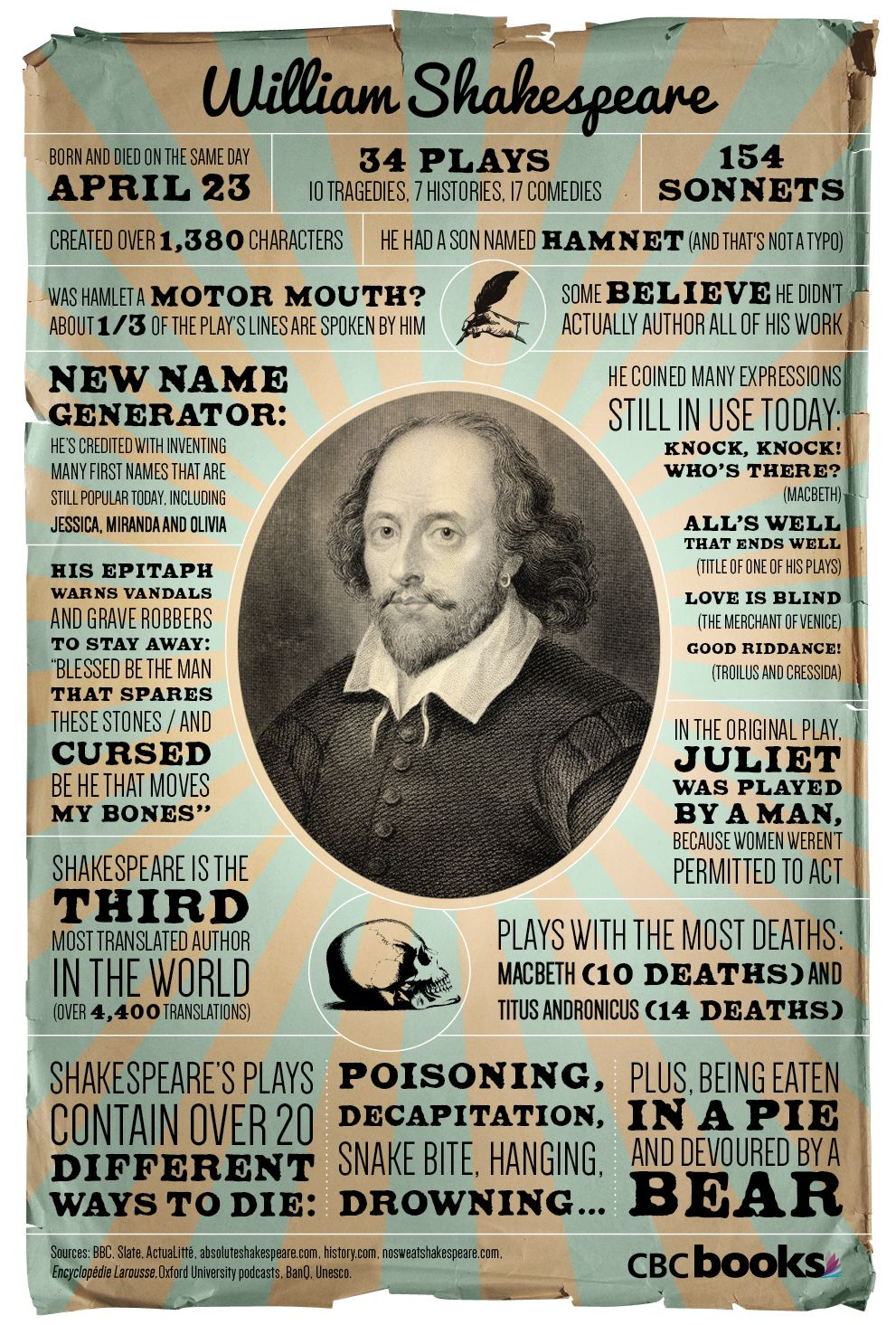 Shakespeare Infographic! | Shakespeare | Pinterest | Birthdays ...