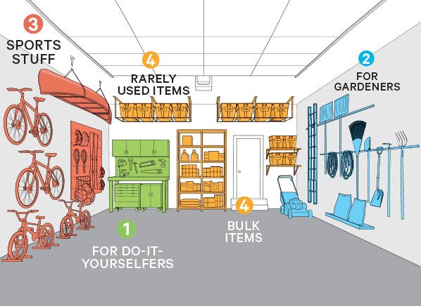 Take Back Your Garage Garage storage solutions Consumer reports