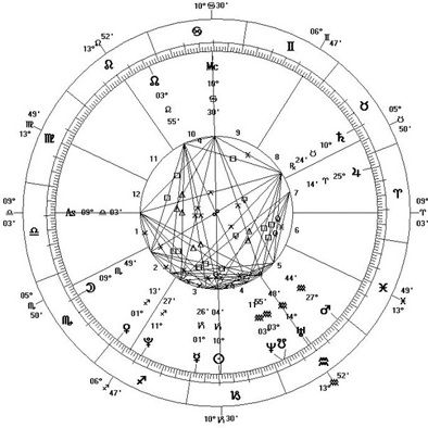 Vedic astrology birth chart reading on ahalife also ts pinterest rh