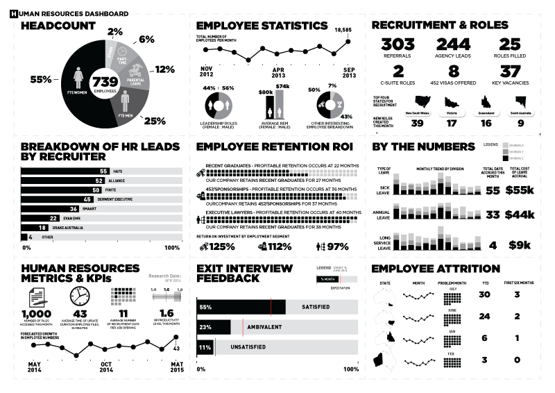 Human Resources Dashboard | Data Visualization | Pinterest | Business