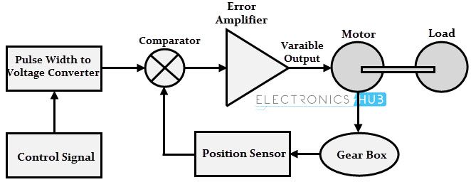 Servo Motor Types And Working Principle Motor Tracking System Buffer Amplifier