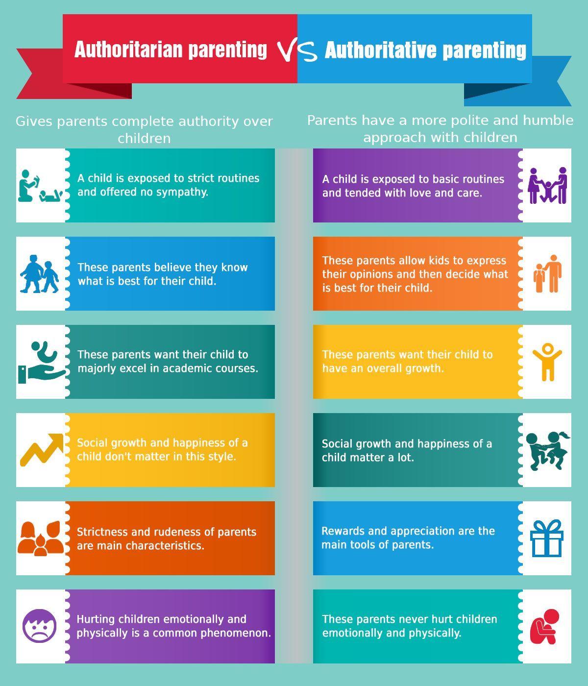 Authoritarian parenting vs. Authoritative parenting