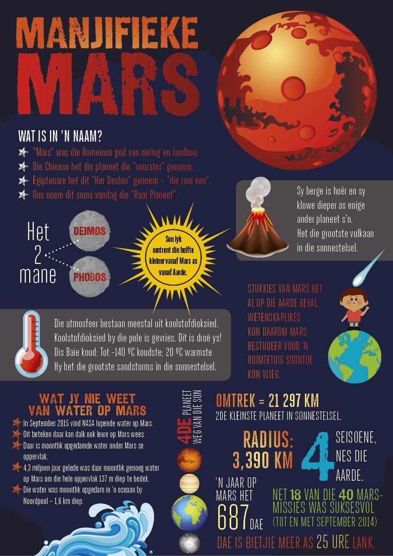 Afrikaanse Taakhulp Mars Infografika Feite Hoezit Ruimte