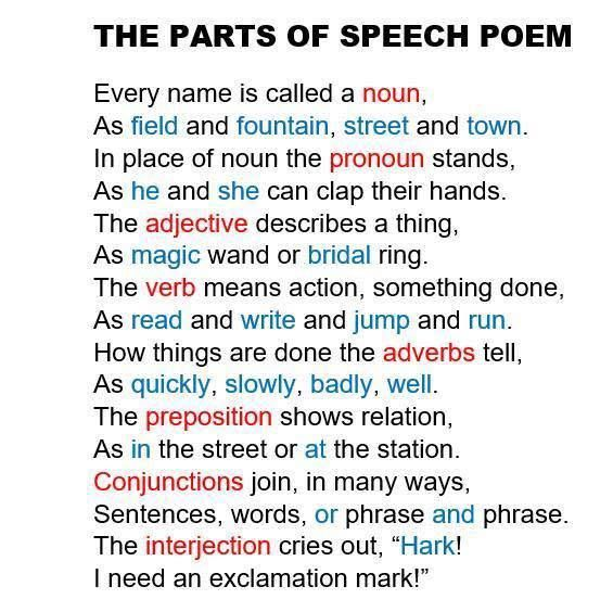 Dont assume your students know the parts of speech or basic – Parts of Speech Worksheets 6th Grade