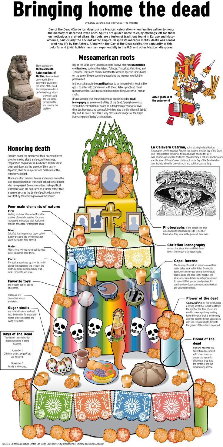 baeaadcce jpg × dia de los  infographic explaining what is put on a dia de muertos altar and why
