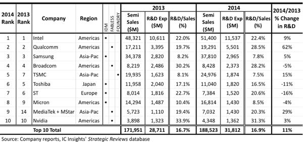 2014 top semiconductor R&D spenders | Semiconductors | Tops
