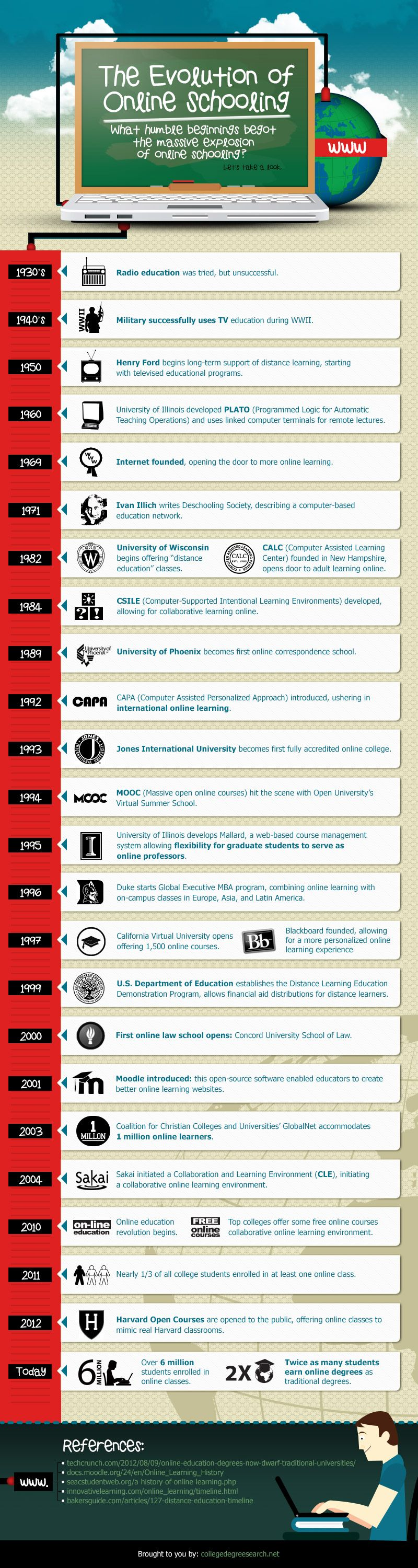 The evolution of online learning #infographic #elearning #grial #edtech