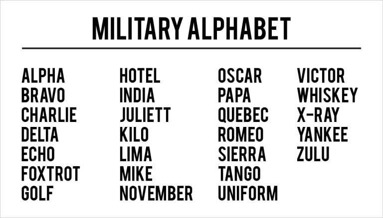 Military Alphabet Charts Word Excel Fomats Military Alphabet
