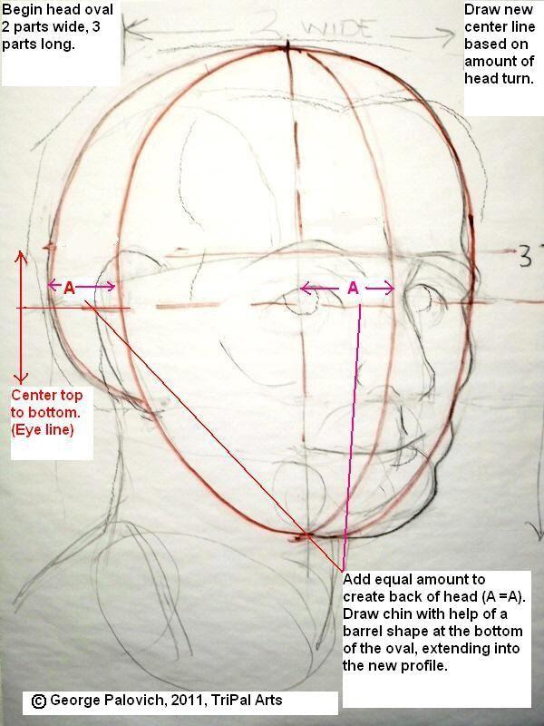 Portrait Class Wetcanvas Portrait Drawing Drawings Portrait