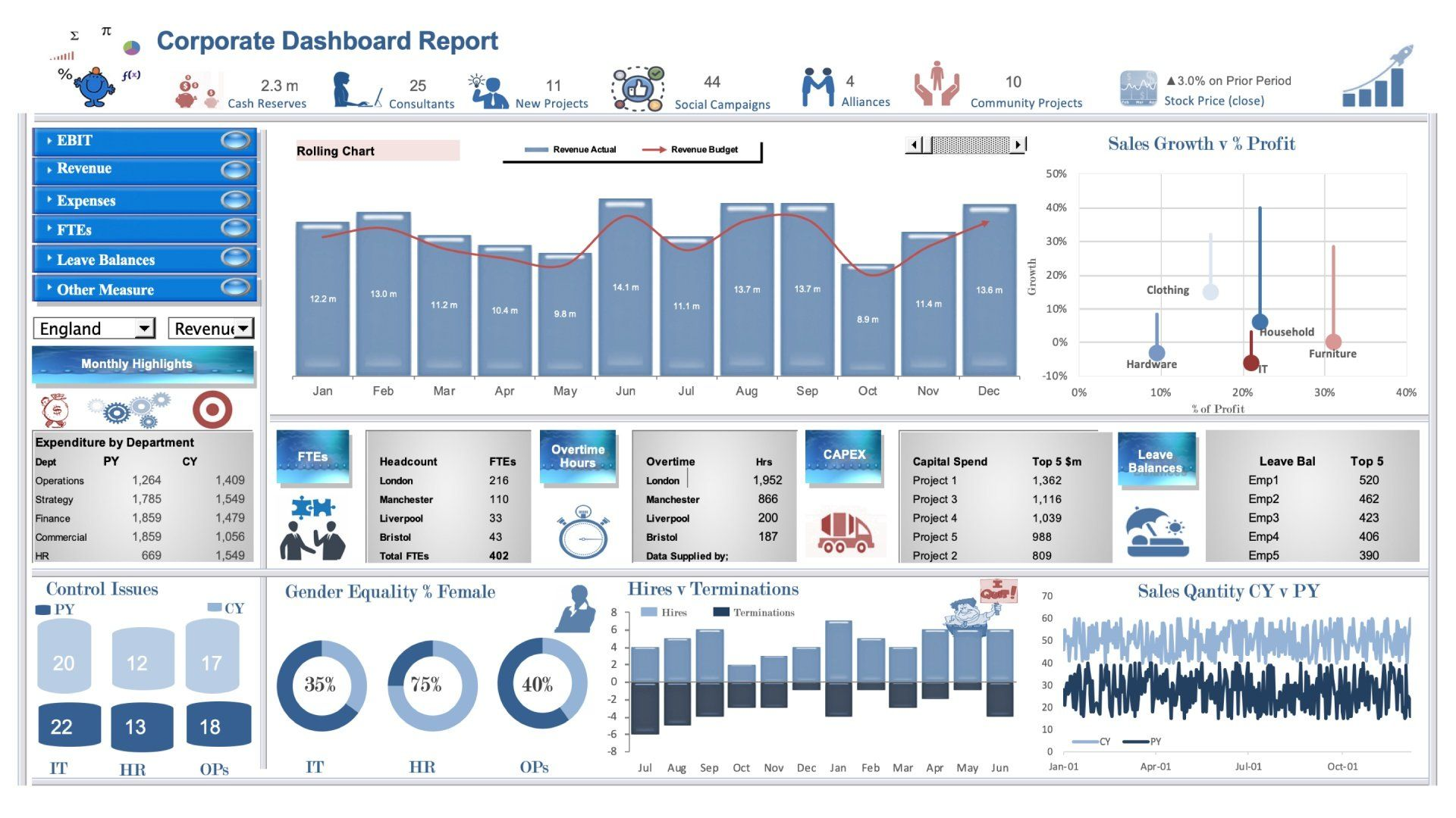 Premium Dashboard Models The Very Best Dashboard Examples Financial Dashboard Kpi Dashboard