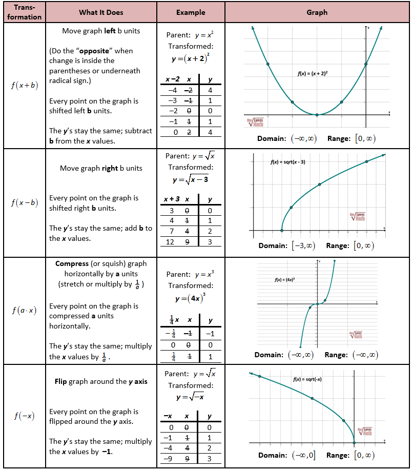 Printables Parent Functions Worksheet parent functions will need linear function quadratic how to do transformations of horizontally vertically mixed transformations