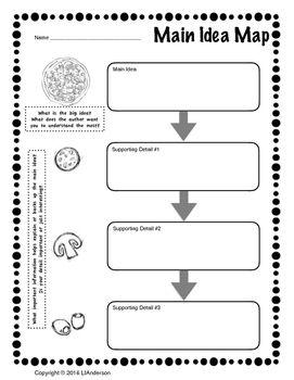 Main Idea Is Like Pizza Organizer Graphic Organizers Writing Anchor Charts Kindergarten Writing Anchor Charts