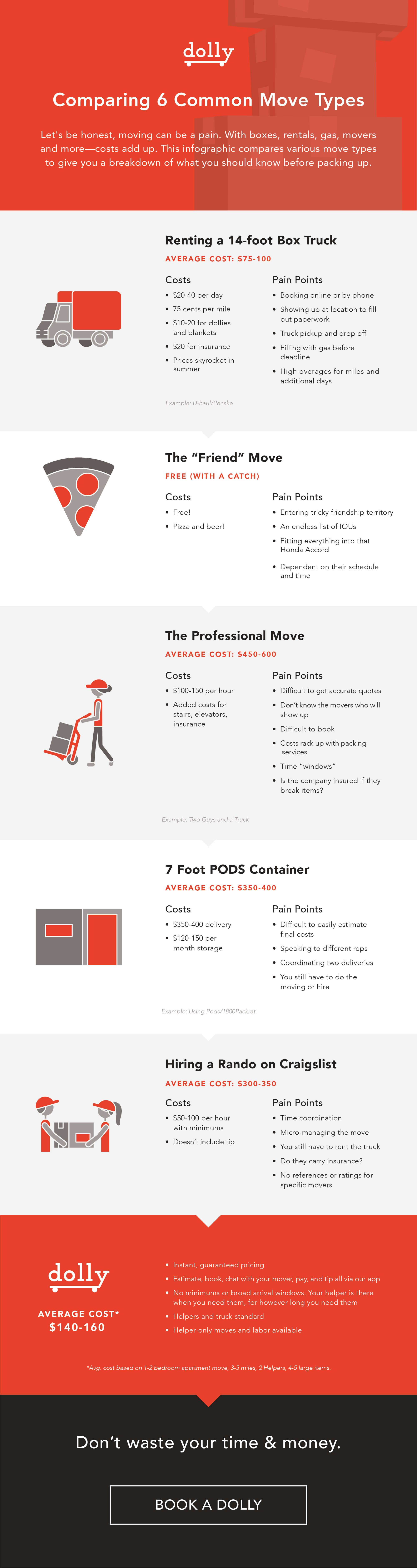 How to Estimate Your Cost of Moving [Infographic Funny