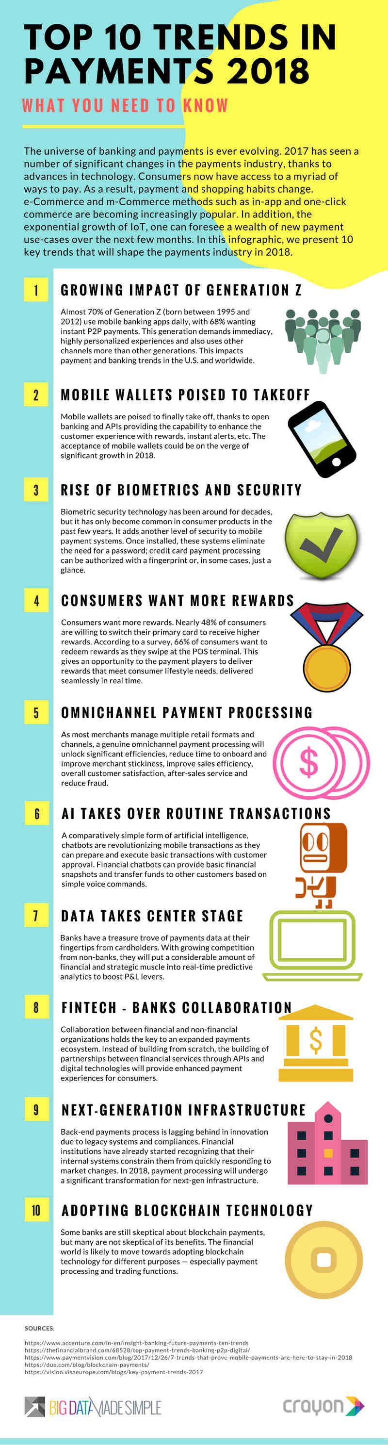 P & L Form Top 10 Payment Trends That Will Rule In 2018  Technology  Tech .