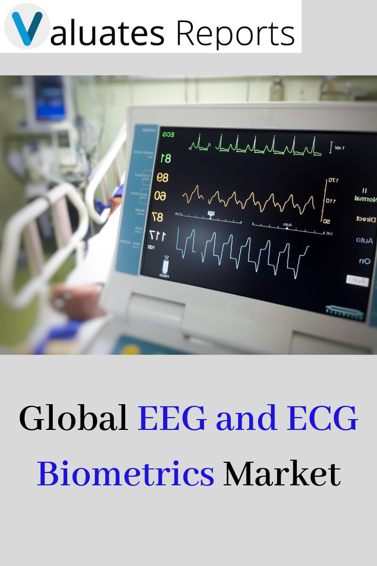 Global EEG and ECG Biometrics Market [2024] Biometrics