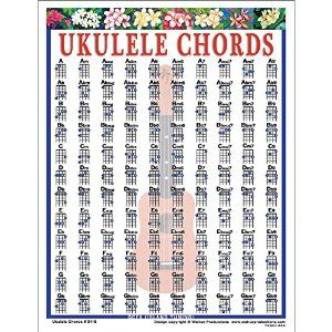 Ukulele Chords Mini Chart  A Complete Chord Chart In The