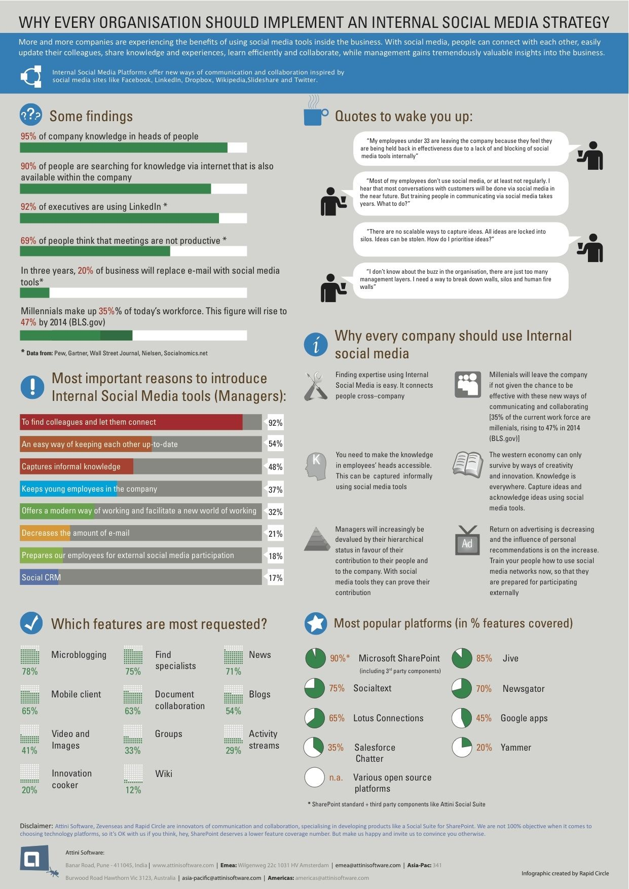 Infographic Why All Organizations Should Implement Enterprise Social Media Fun Infographics Social Media Marketing Strategy Template Social Business