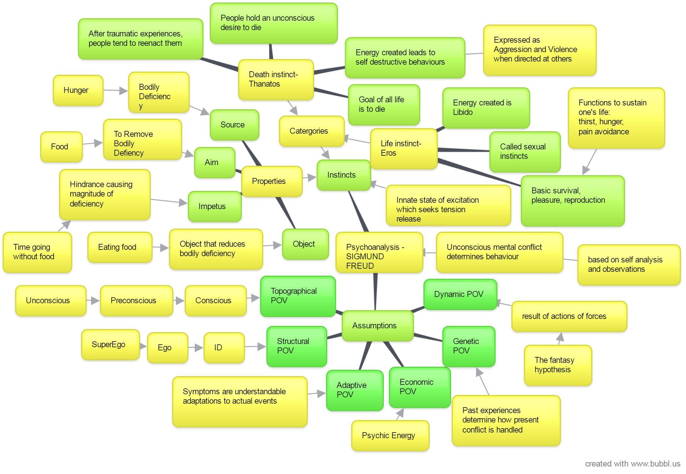 Psycho Ysis By Sigmund Freud Mind Map