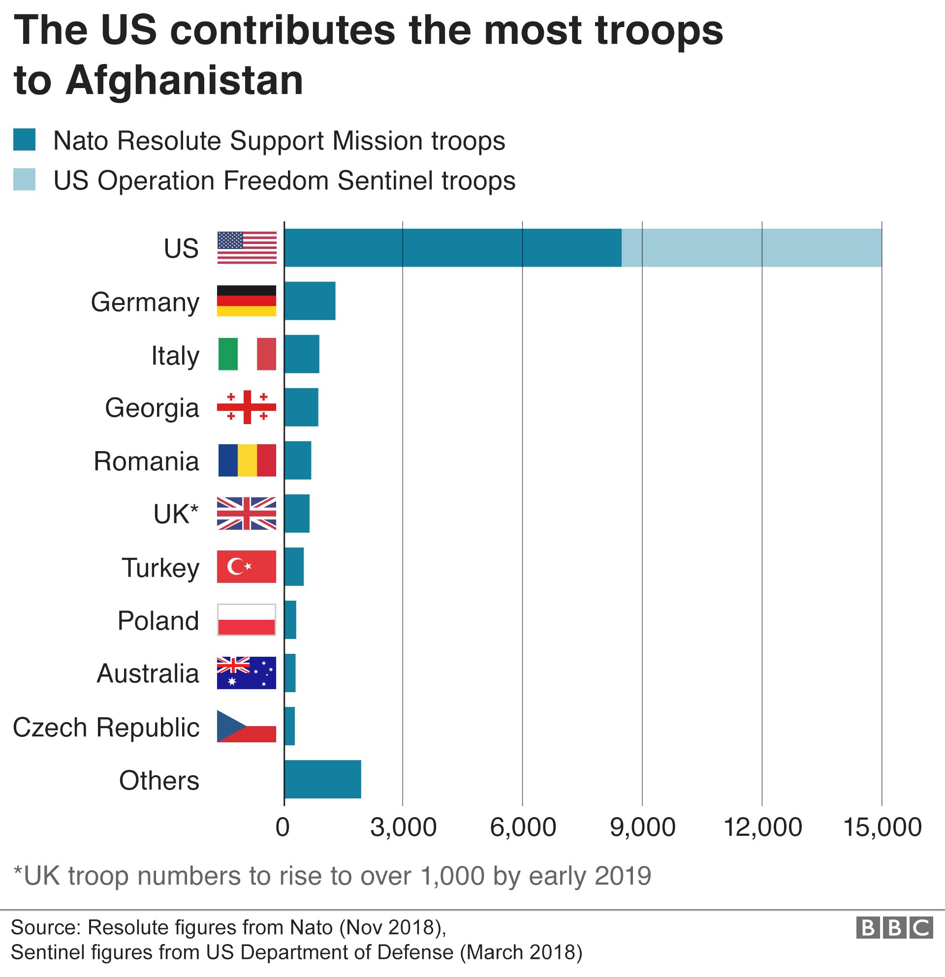 US 'to pull 7,000 troops' from Afghanistan