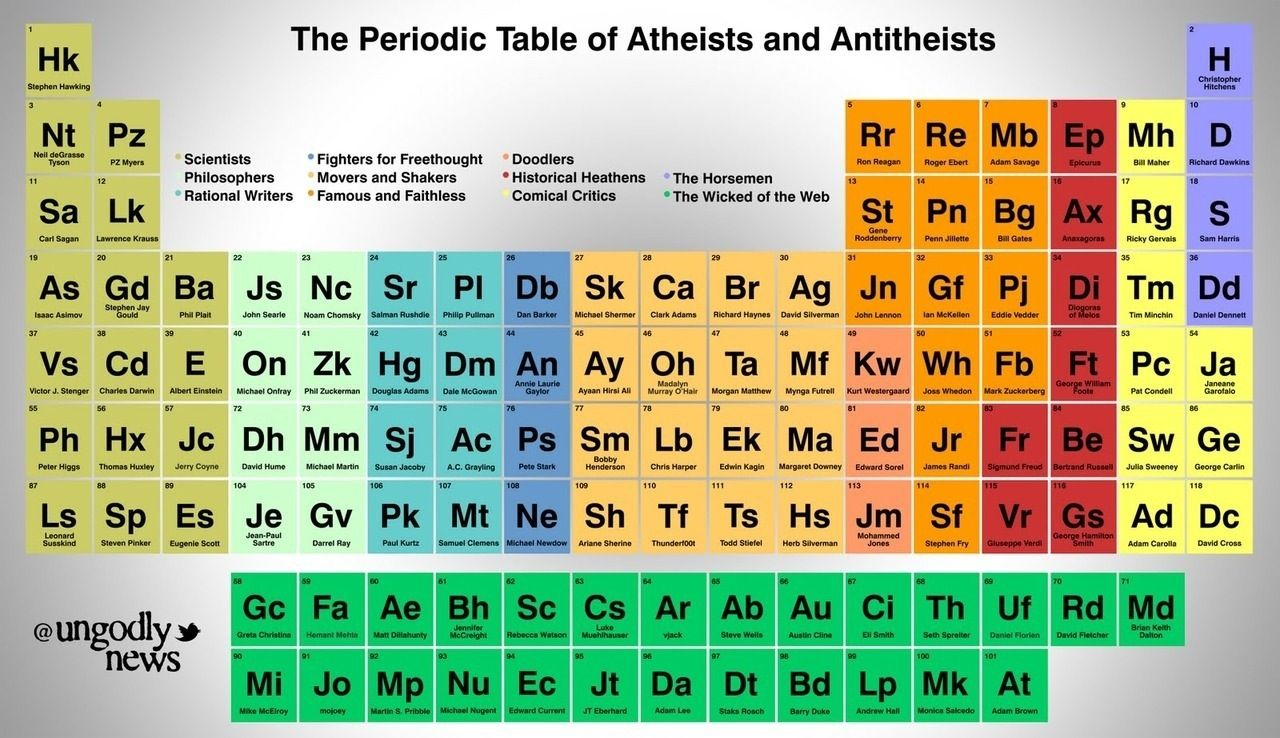 Periodic table of atheists freethinker pinterest periodic periodic table of atheists pretty cool gamestrikefo Choice Image