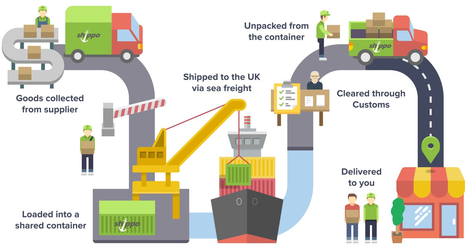 Want to know how your imported goods get into the country