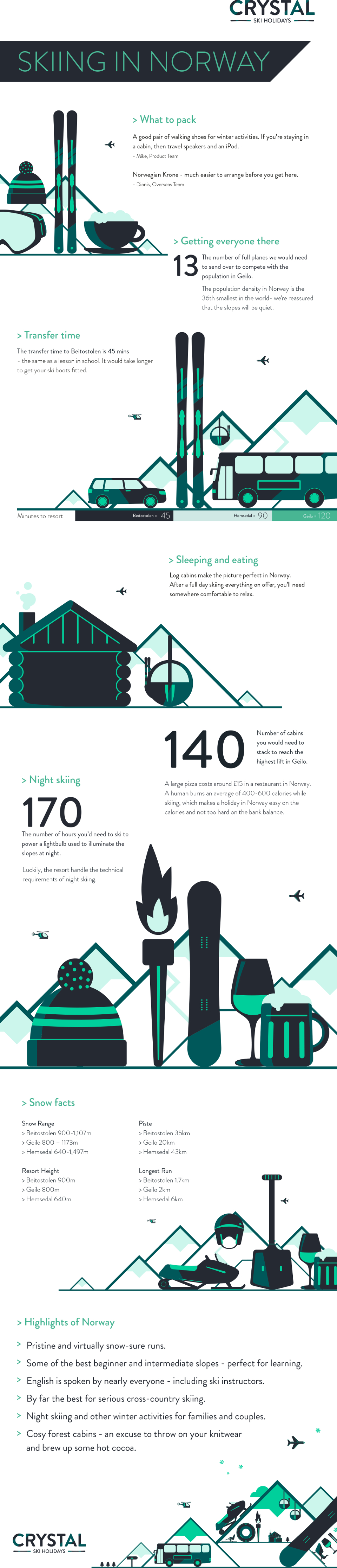 Crystal's guide to skiing in Norway [infographic]