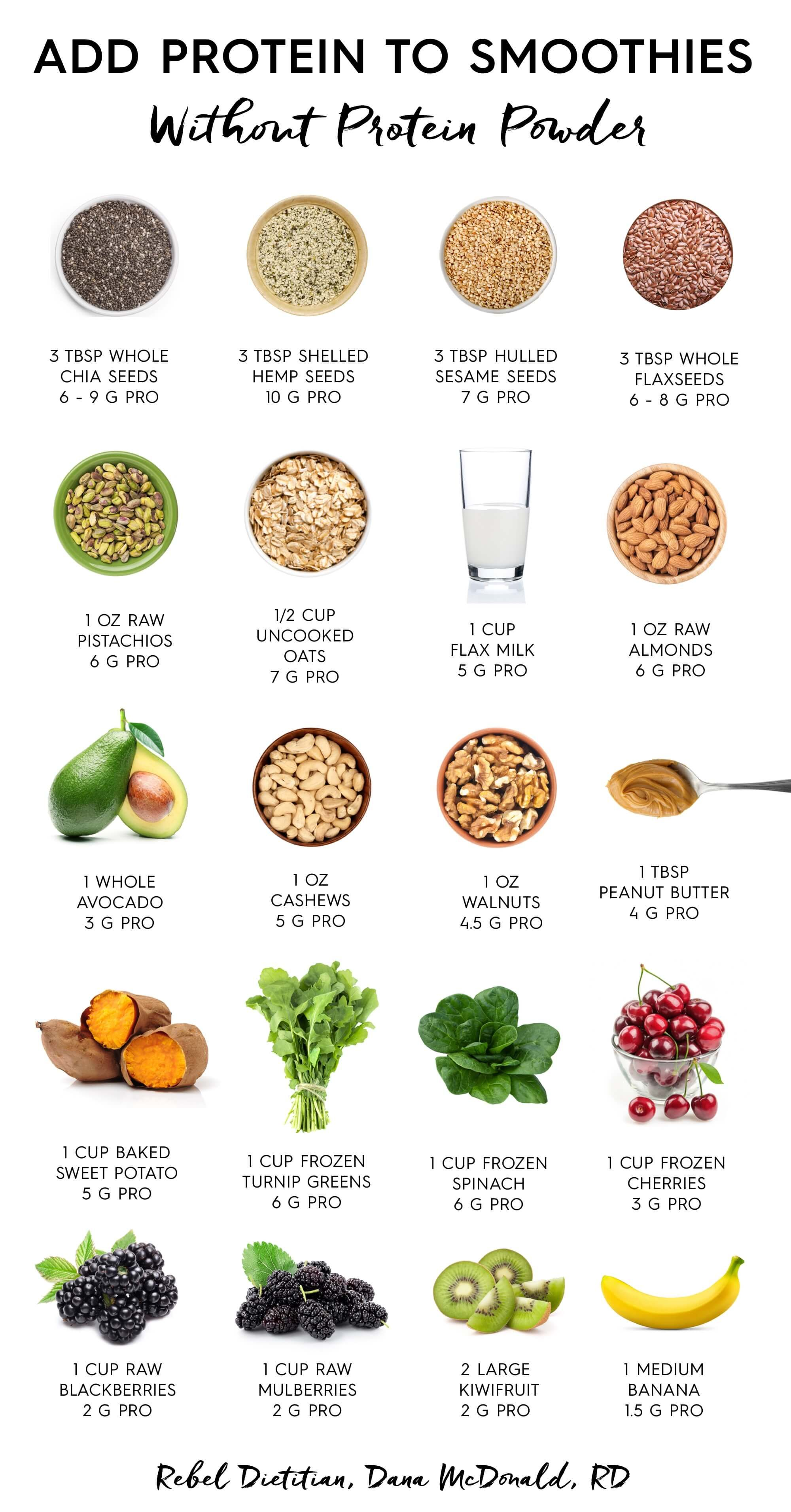 Protein Charts | Eat Clean | Healthy smoothies, Healthy ...