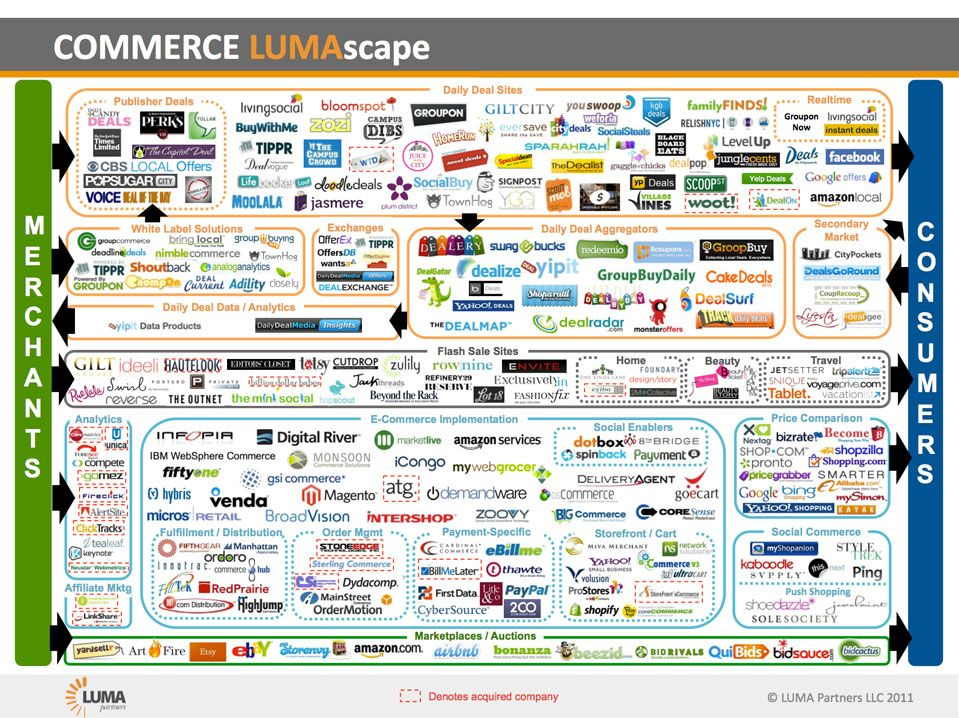 A Mid 2011 View Of The Internet Ecommerce Technology Landscape Hat Tip To Luma Partners For Compiling Visual Content Marketing Startup Infographic Ecommerce