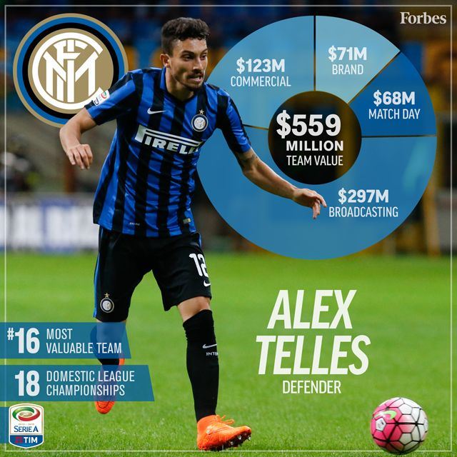 Inter Milan comes in at number 16 on the Forbes list of wealthiest soccer /  football teams of 2016.