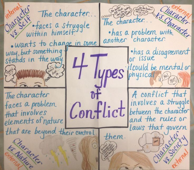 4 Types of Conflict anchor chart Anchor Charts {Upper Elementary - anchor charts