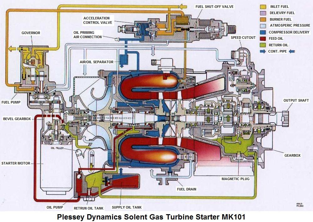 Plessey Solent Mk101 Microturbine Schematic Jetengine Pinterest. Plessey Solent Mk101 Microturbine Schematic Drawing Gas Turbine Technical Illustration Jet Engine. Wiring. Jet Engine Diagram Oil On At Scoala.co