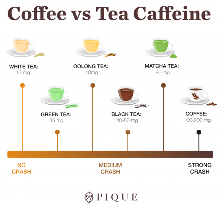 The Caffeine Contenders Green Tea Vs Matcha Vs Black Tea Vs Coffee Green Tea Vs Coffee Caffeine In Tea Coffee Vs Tea