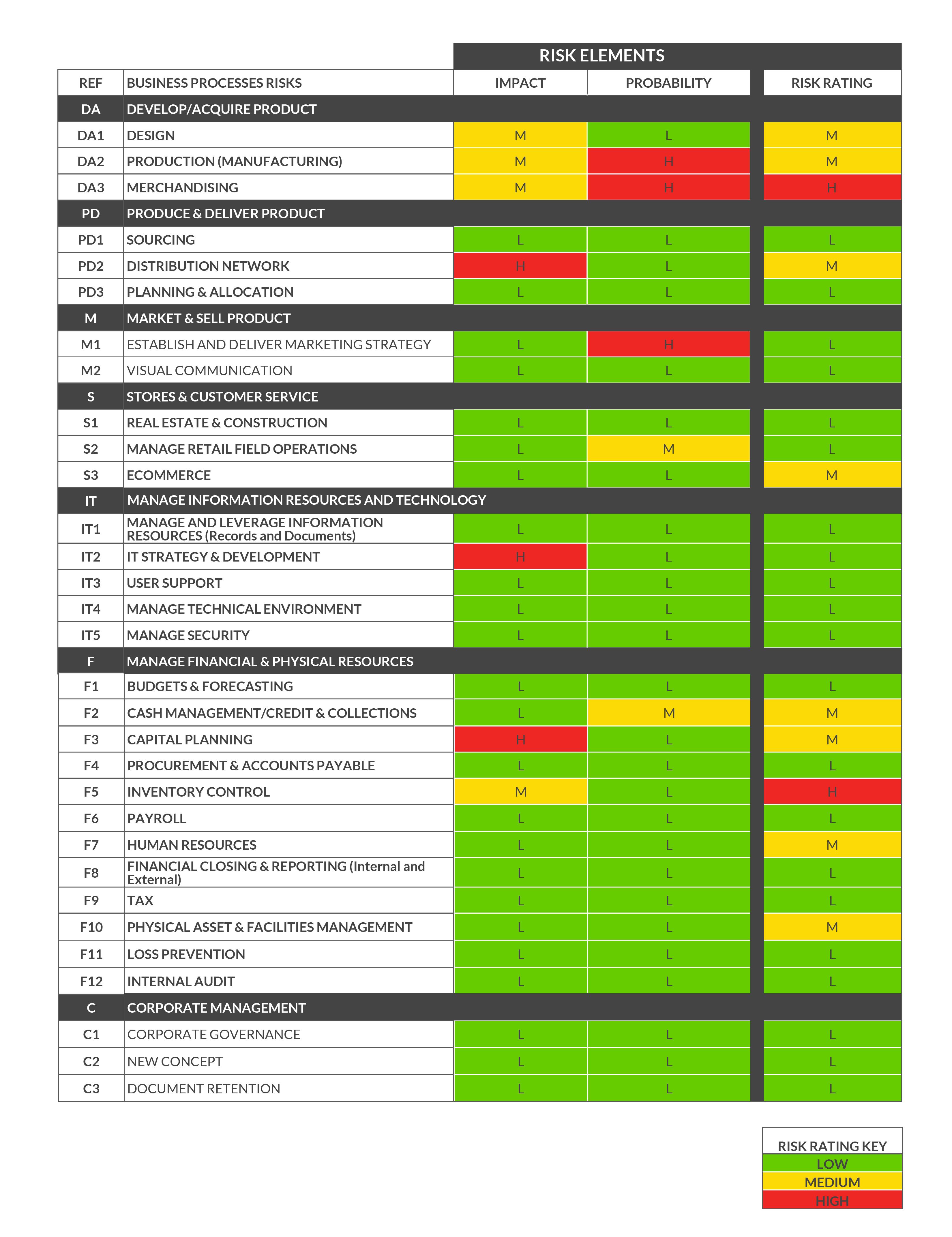 19 Awesome Risk Management Process Flow Diagram Design