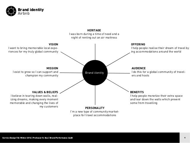 Brand Identity Audit Recherche Google Branding Process Brand