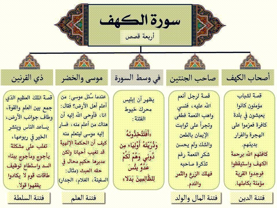 Desertrose Aayat Bayinat سورة الكهف Quran Book Learn Quran Islam Facts