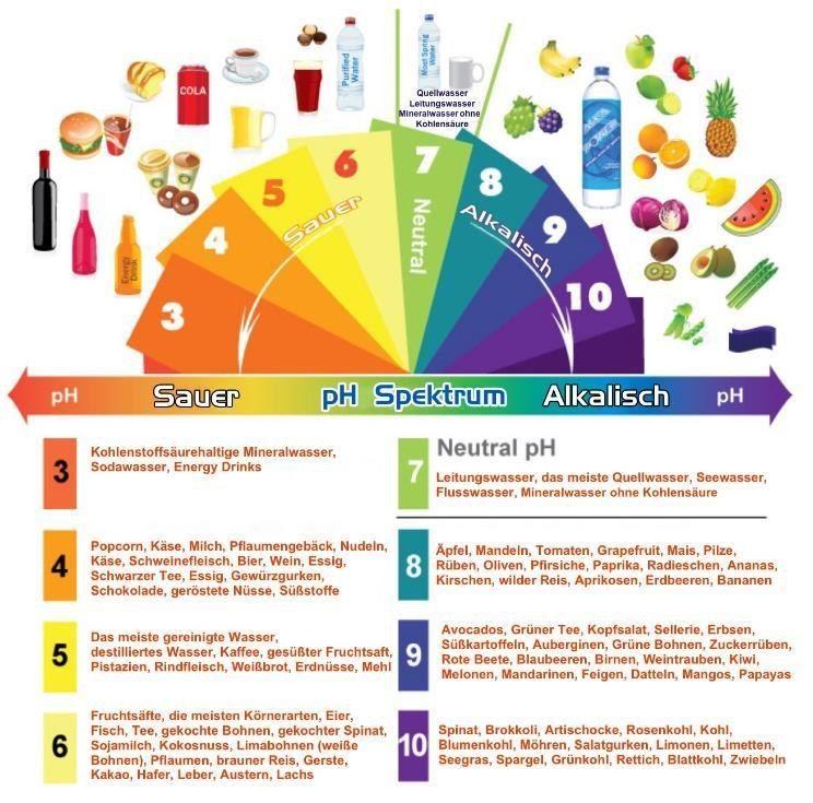 Alkalische Diät alkalisches Essen und alkalisches Wasser