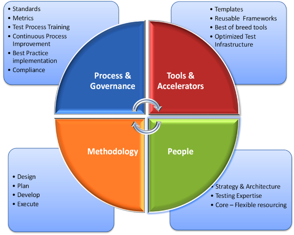 Testing Center Of Excellence A Centralized Operational Model For Testing Practices Across The