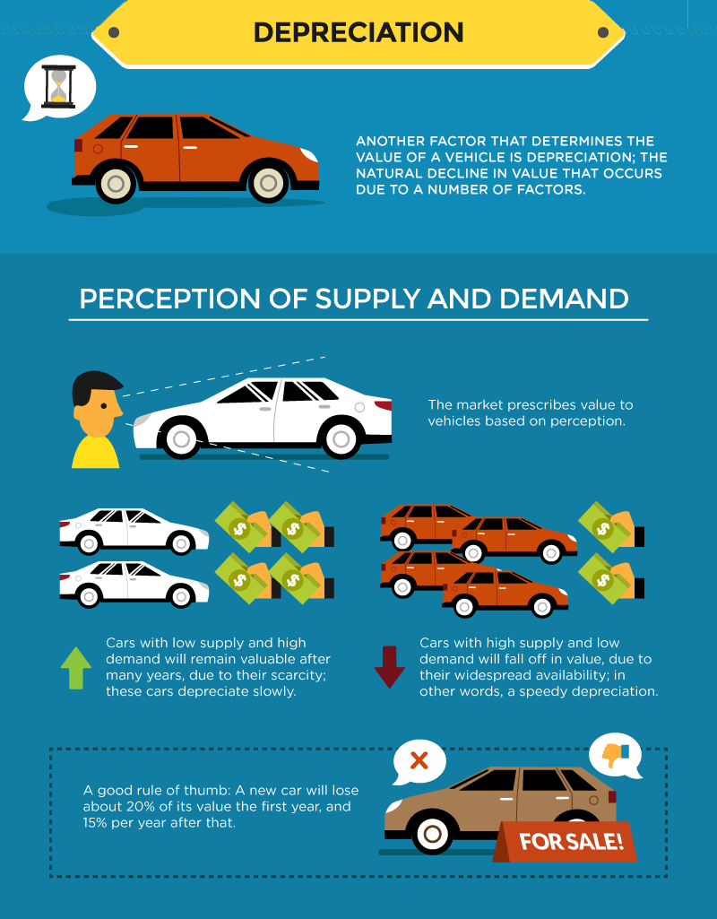 Vehicle Depreciation Explained Perception Of Supply And Demand High Car Perception Vehicles