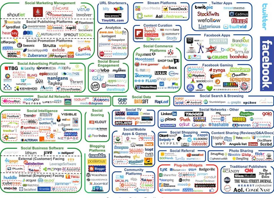 La complexité du webmarketing en 2012 ! Marketing des