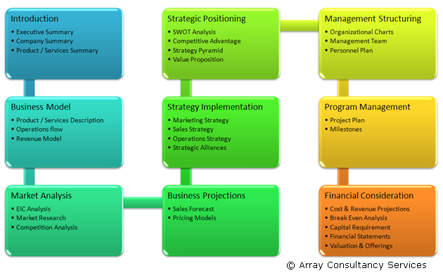 Outline Of A Business Plan Array Consultancy Services  Business