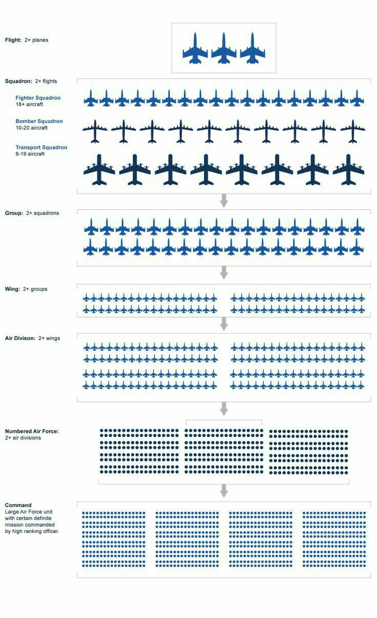 Pin by Vishal Kushwah on Fighters planes in 2020 Us
