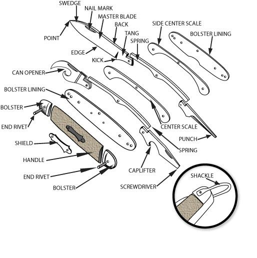 Parts of a Pocket Knife Diagram | Pocket Knife Reviews and ...