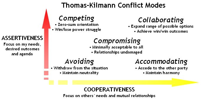 The Psychology of Conflict and Conflict Managment in Organizations