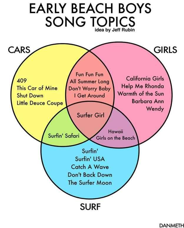 12 Pop Cultural Charts Funny Pinterest Songs The Beach Boys