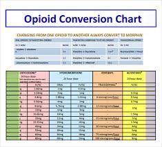 EquiAnalgesic Conversion Chart Ile Ilgili Grsel Sonucu  Kabala