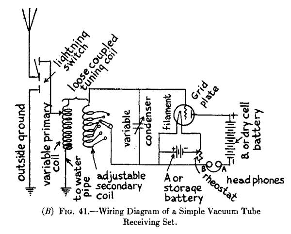 (B) Fig. 41.--Wiring Diagram of a Simple Vacuum Tube