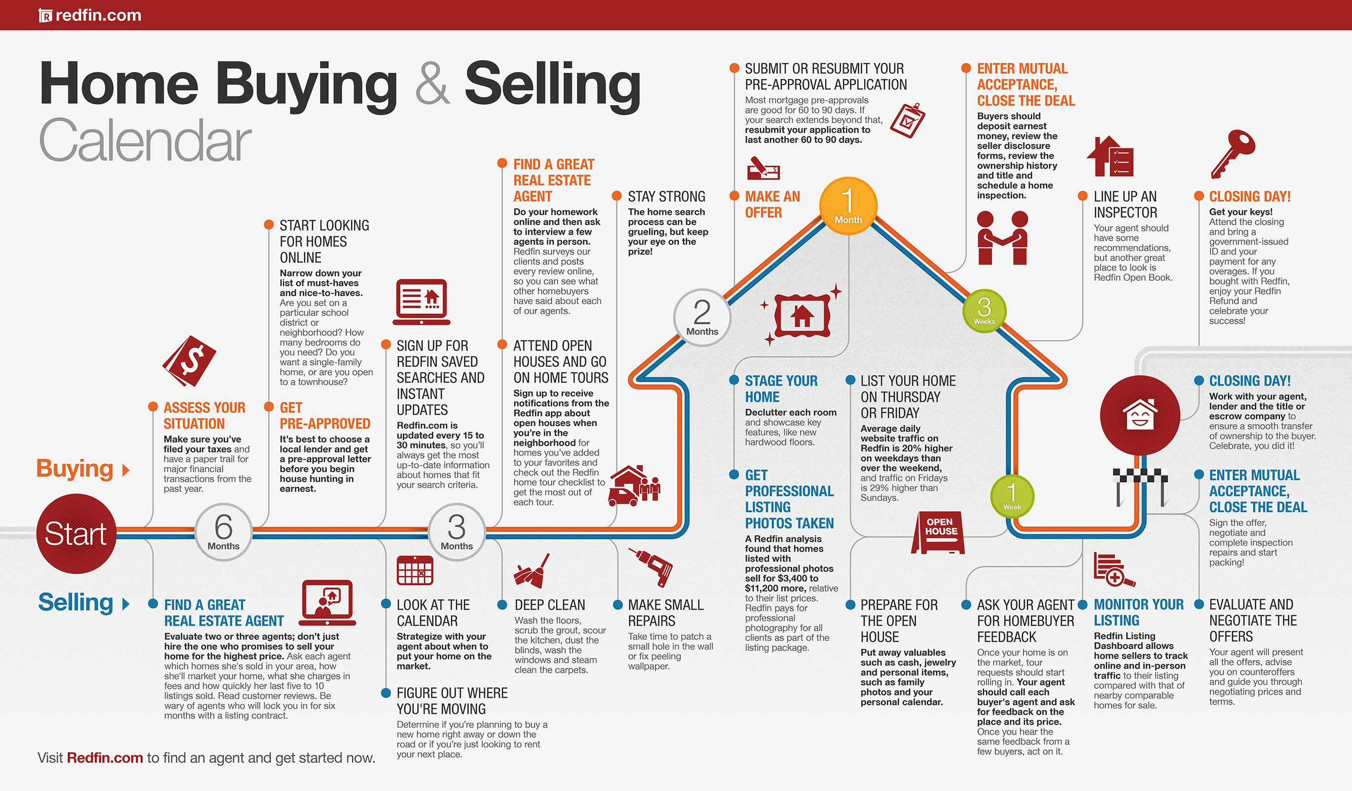 Selling your house checklist - Home Buying And Selling Calendar Redfin